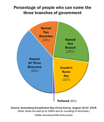 Three Branches Of Government Chart Americans Civics Knowledge Increases But Still Has A Long