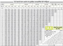 7th Pay Commission In Uttarakhand Has Increased Salary Upto
