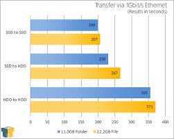 File Transfers Over 1gbit S Ethernet Ssd Vs Hdd Techgage