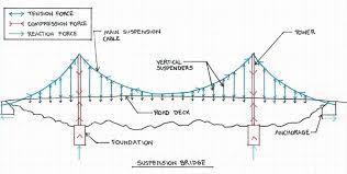 compression force bridge. sb_aw compression force bridge