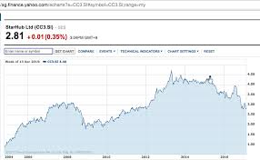 Singtel Price Chart What We Can Learn From Starhub Dividend Darling Turned