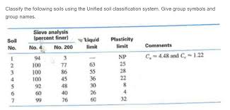 Unified Soil Classification System Symbol Chart Solved Classify The Following Soils Using The Unified