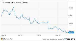 Jcpenney Stock Price Chart Why J C Penney Is Down 60 Year To Date The Motley Fool