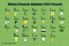 Each word (code word) stands for its initial letter (alphabetical symbol). Military Phonetic Alphabet List Of Call Letters