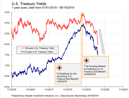 Us Treasury Yield Chart The U S Treasury Bull Market Has Barely Started Articles