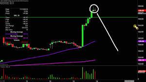The Walt Disney Co Dis Stock Chart Technical Analysis For 11 13 19