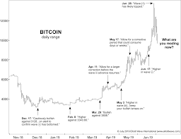 A Bitcoin Chart You Have To See To Believe Elliott Wave
