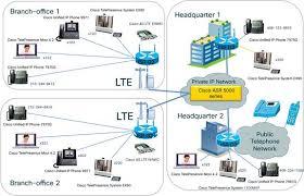 Lte Vs 4g Cisco Fourth Generation Lte Wireless Wan Enhanced High Speed Wan