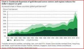 Global Gold Demand Chart Eastern Demand Remains Key Driver For Gold Long Term Kitco