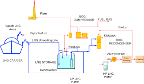 Lng Temperature Pressure Chart Lng Plant And Regasification Terminal Operations Sciencedirect
