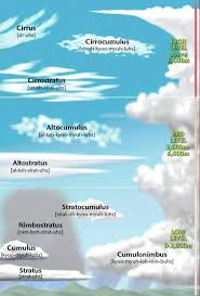 Identifying Clouds In The Sky Old Farmers Almanac