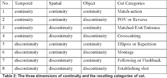 Pdf An Attentional Theory Of Continuity Editing Semantic