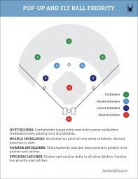 Pop Up And Fly Ball Priority Spiders Elite