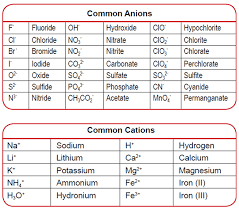 common anions and cations