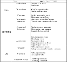 Pdf Incidental Learning Of Chinese Vocabulary Via English Context
