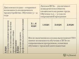 Презентация на тему Пути получения образования класс класс  13 Диплом