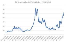 Will Nintendo Switch Make Money For Third Party Developers