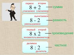 Презентация урока математики по теме Циферблат и римские цифры  8 2 8 2 8 х 2 8 2 слагаемое первое второе слагаемое