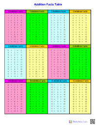 Addition Facts Chart Printable Addition Facts Tables Links To Site For Free Math Sheets
