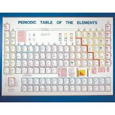 Periodic Chart Image Periodic Table Of The Elements Chart