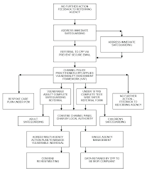 Blank Flow Chart Template Free Printable Flow Chart Template Moontex Co