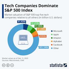 Tech Companies Dominate S&P 500 Index ...