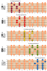Guitar Caged System Chart The Caged System Bristol Guitar Lessons