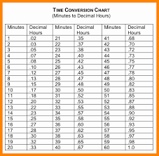 Timesheet Minute Conversion Kozen Jasonkellyphoto Co