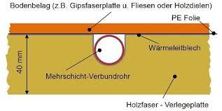 System mit formplatten und heizrohren. Wem Fussbodenheizung Im Trockenbau