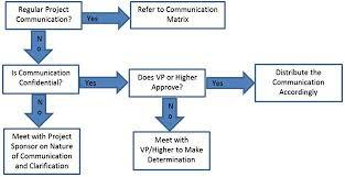Free Communications Management Plan Templates