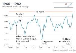 Dow Jones Quote Custom The Dow's Tumultuous History In One Chart MarketWatch