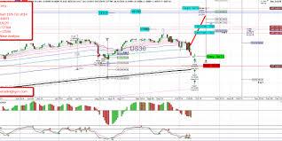 Trade Entry Us30 Dow Jones Daily Chart Elliott Wave