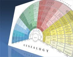 Lds Genealogy Fan Chart Free See Your Family Tree Genealogy Familysearch Wiki