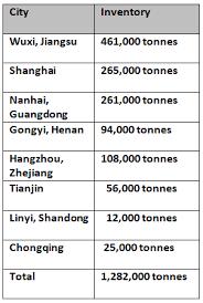 Chinas Primary Aluminium Stocks Drop 64 000 Tonnes On