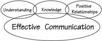 art of communication in project management mechanics of basic communication
