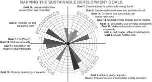 Three Domains Of Life Venn Diagram Domains Of Sustainability Springerlink