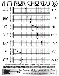 A Minor Guitar Chords Sixth String Root Chord Chart By Jay
