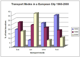 the following bar chart shows the different modes of transport essay topics the following bar chart shows the different modes of transport used to travel to and from work in one european city in 1960 1980 and 2000