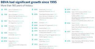 Key Bank Organizational Chart