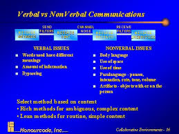 copy of effective communication lessons teach verbal vs nonverbal communications