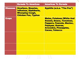 Columbian Exchange Chart