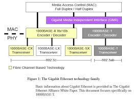 gigabit ethernet gige base t gigabit ethernet family