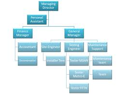 Personal Organizational Chart What Is Organisation Chart Lenscrafters Online Bill Payment