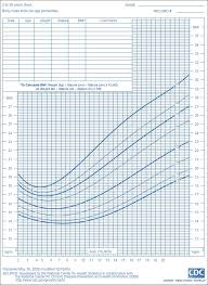 cdc bmi growth chart correlation between pufa pufa scores and bmi for age in