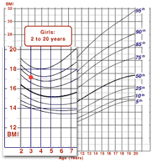 cdc bmi growth chart cdc case study using the metric system bmi for age