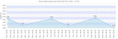 Texas State Aquarium Tide Times Tides Forecast Fishing
