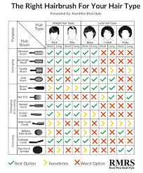 Mens Hair Types Chart Mans Guide To Hairbrushes Infographic Curly Hair Types