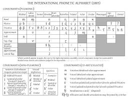 Ipa Chart Affricates Ipa International Phonetic Alphabet Chart