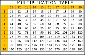 Printable Multiplication Table 1 to 10, 12 & 20 Chart Free