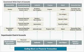 Classification Of Accounts Chart Guideline On Departmental Chart Of Accounts Line Object Codes